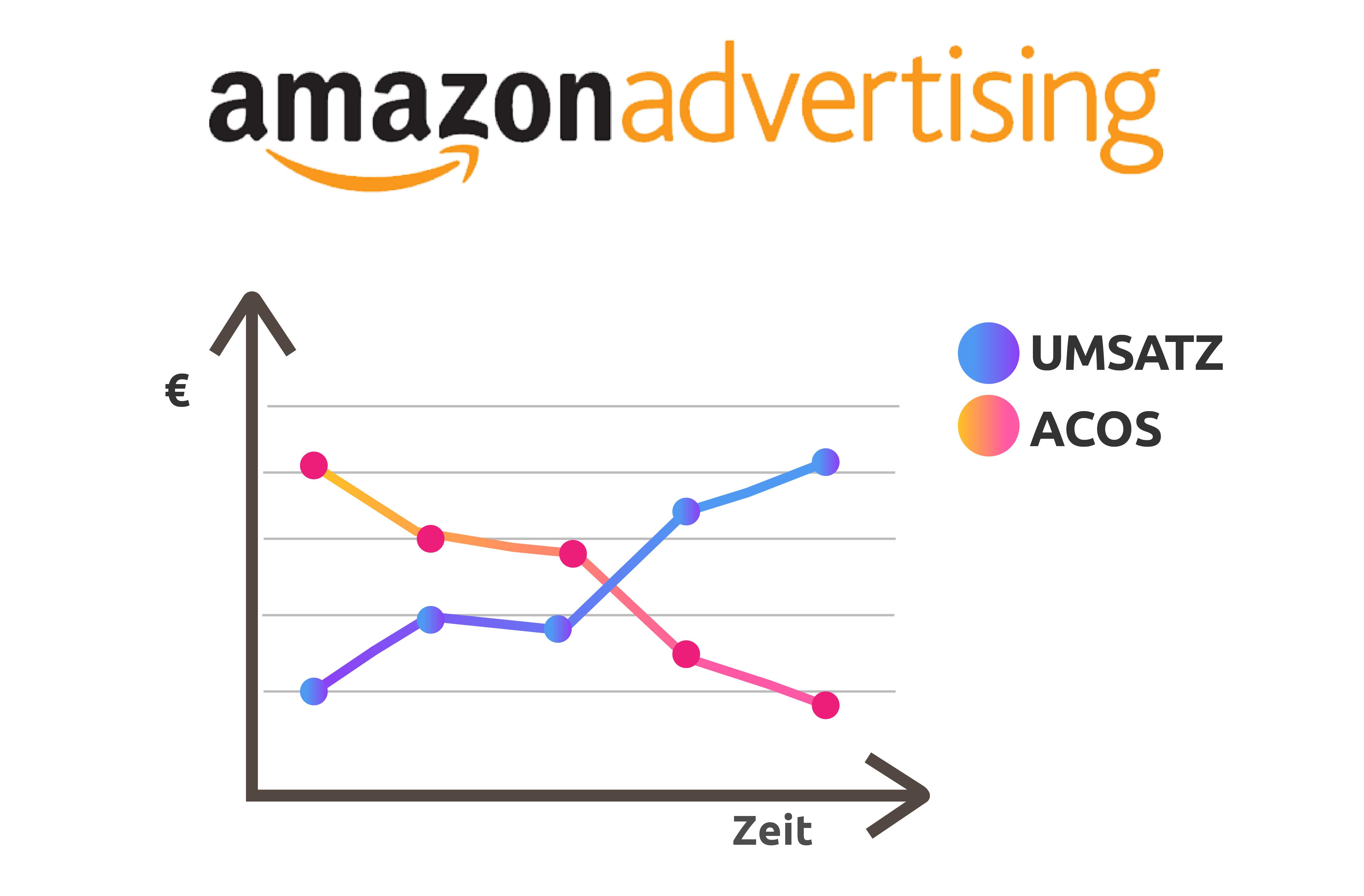 amazon.advertising